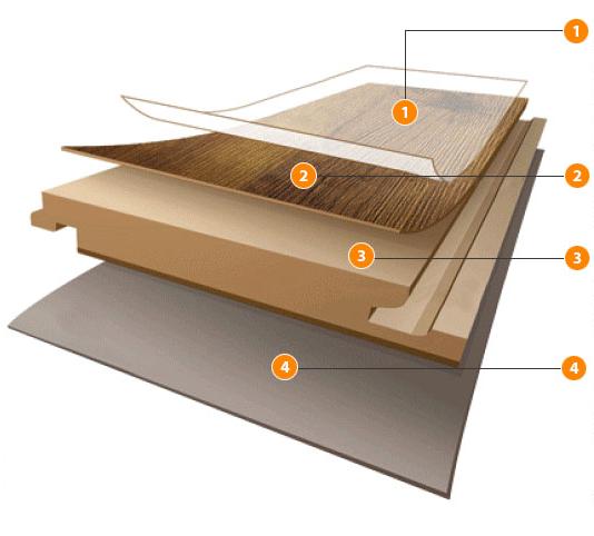 Cấu tạo của sàn gỗ Malaysia
